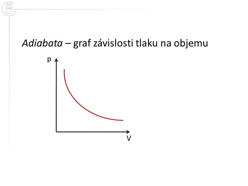 Adiabata – graf závislosti tlaku na objemu p V