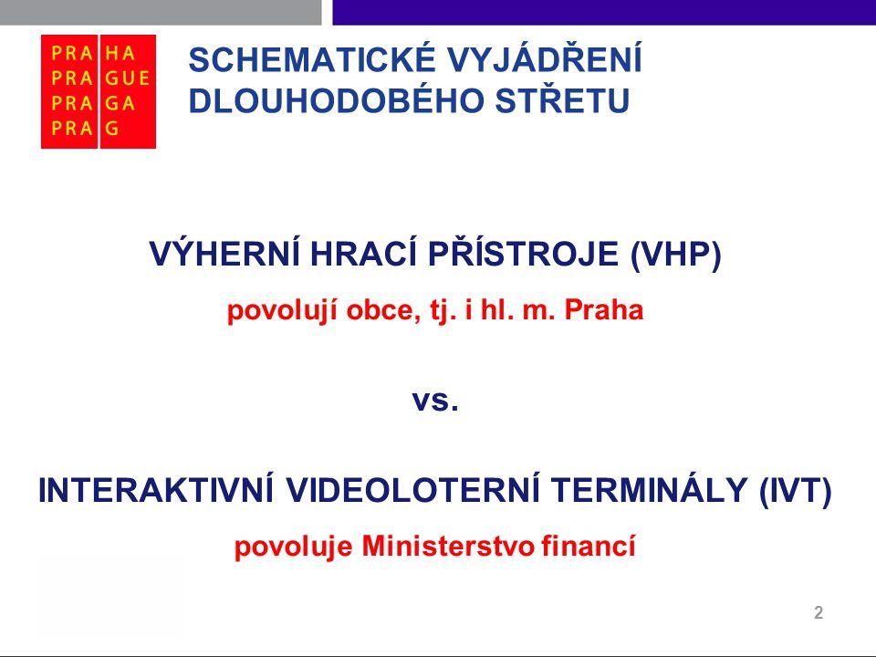 SCHEMATICKÉ VYJÁDŘENÍ DLOUHODOBÉHO STŘETU VÝHERNÍ HRACÍ PŘÍSTROJE (VHP) povolují obce, tj. i hl. m. Praha vs. INTERAKTIVNÍ VIDEOLOTERNÍ TERMINÁLY (IVT