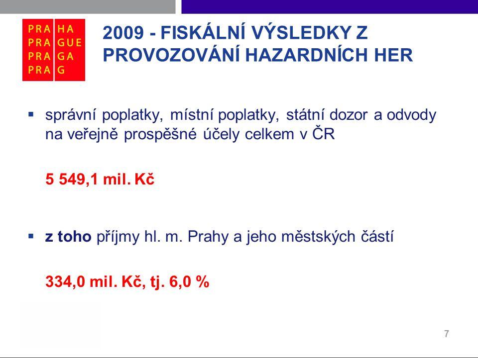 2009 - FISKÁLNÍ VÝSLEDKY Z PROVOZOVÁNÍ HAZARDNÍCH HER  správní poplatky, místní poplatky, státní dozor a odvody na veřejně prospěšné účely celkem v ČR 5 549,1 mil.