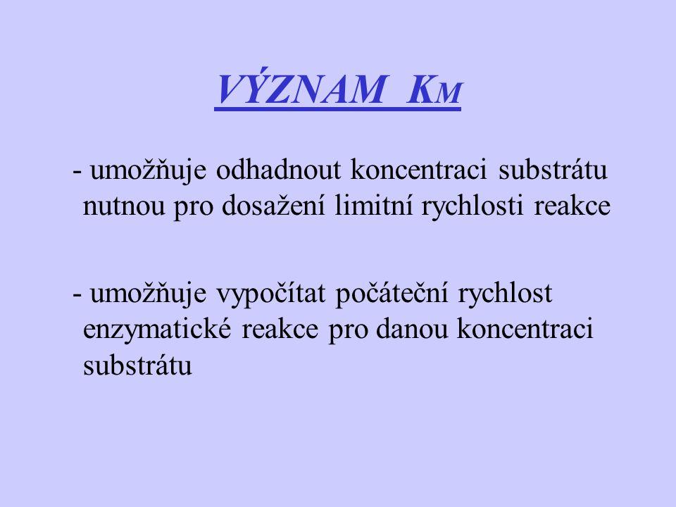 VÝZNAM K M - umožňuje odhadnout koncentraci substrátu nutnou pro dosažení limitní rychlosti reakce - umožňuje vypočítat počáteční rychlost enzymatické