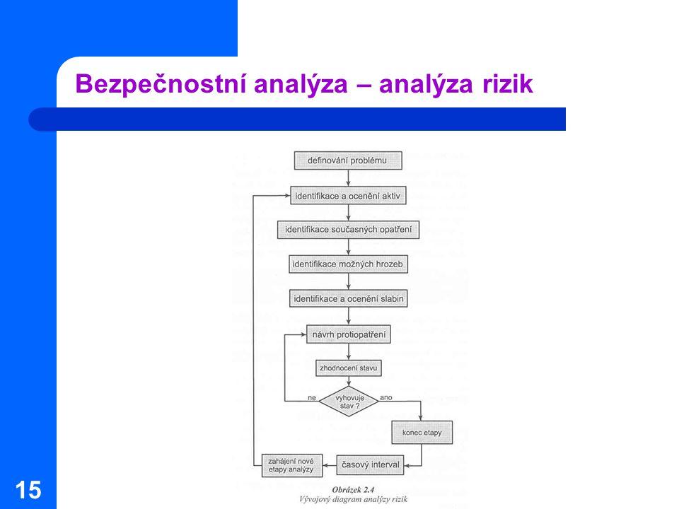 15 Bezpečnostní analýza – analýza rizik