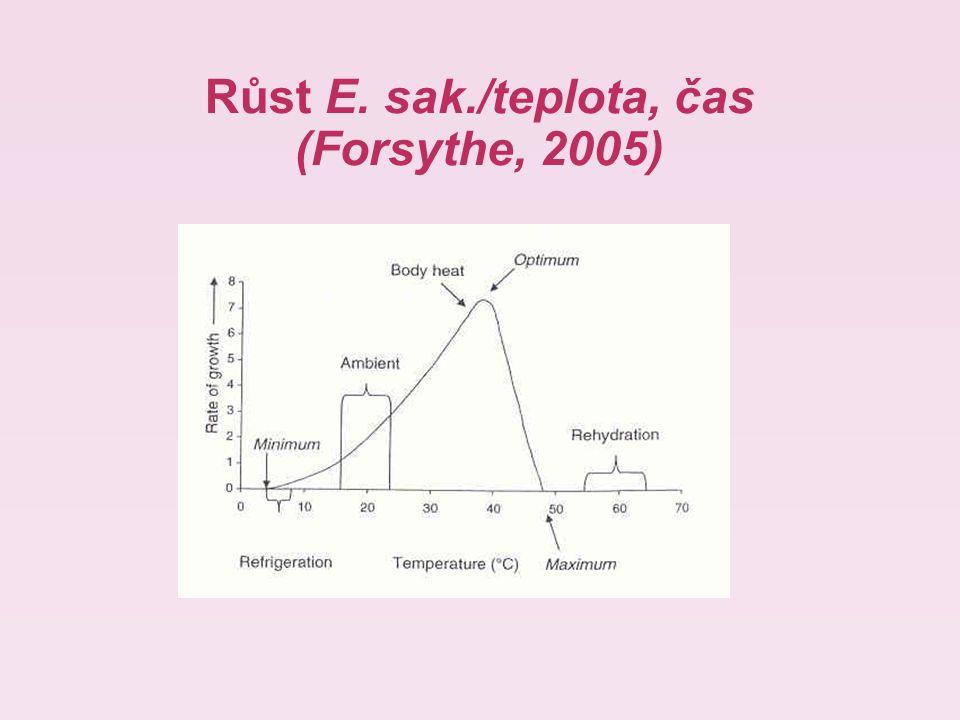 Růst E. sak./teplota, čas (Forsythe, 2005)