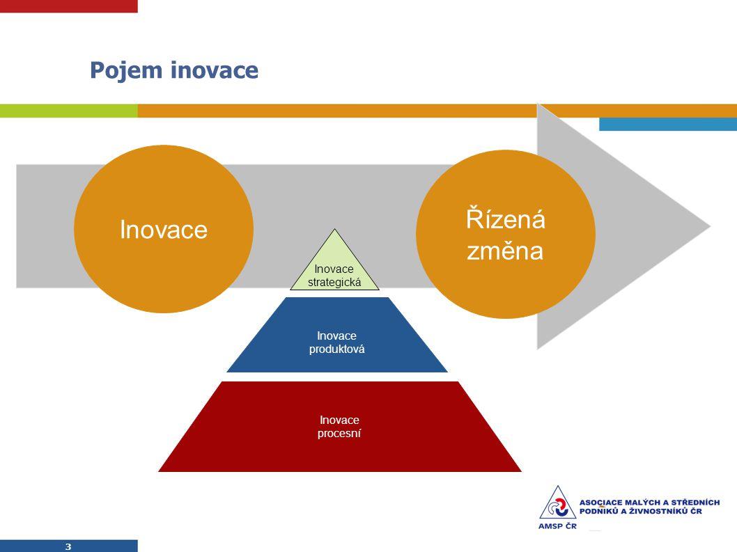 3 3 Pojem inovace Inovace produktová Inovace procesní Inovace strategická Inovace Řízená změna