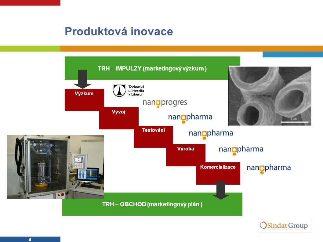 6 6 Produktová inovace Výzkum Vývoj Testování Výroba Komercializace TRH – IMPULZY (marketingový výzkum ) TRH – OBCHOD (marketingový plán )