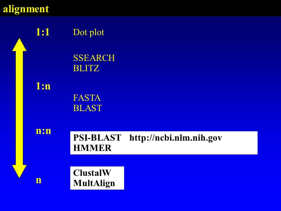 PSI-BLAST HMMER SSEARCH BLITZ FASTA BLAST Dot plot 1:1 n:n n ClustalW MultAlign 1:n PSI-BLASThttp://ncbi.nlm.nih.gov HMMER ClustalW MultAlign alignmen