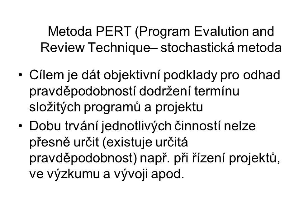 Metoda PERT (Program Evalution and Review Technique– stochastická metoda Cílem je dát objektivní podklady pro odhad pravděpodobností dodržení termínu