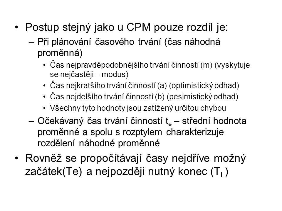 Postup stejný jako u CPM pouze rozdíl je: –Při plánování časového trvání (čas náhodná proměnná) Čas nejpravděpodobnějšího trvání činností (m) (vyskytu
