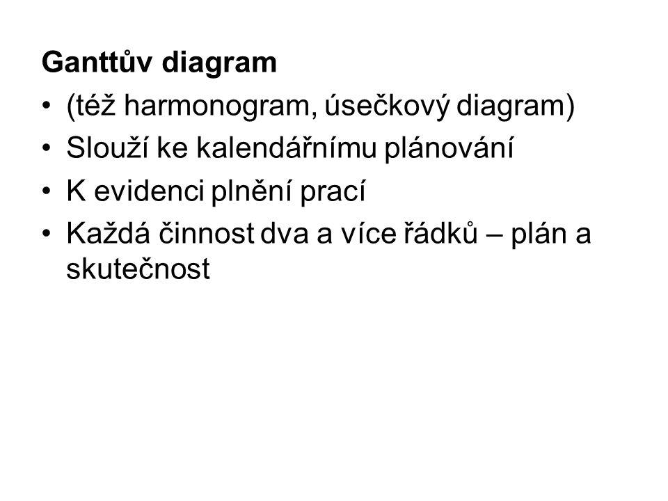 Ganttův diagram (též harmonogram, úsečkový diagram) Slouží ke kalendářnímu plánování K evidenci plnění prací Každá činnost dva a více řádků – plán a s
