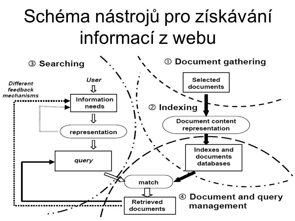 Schéma nástrojů pro získávání informací z webu