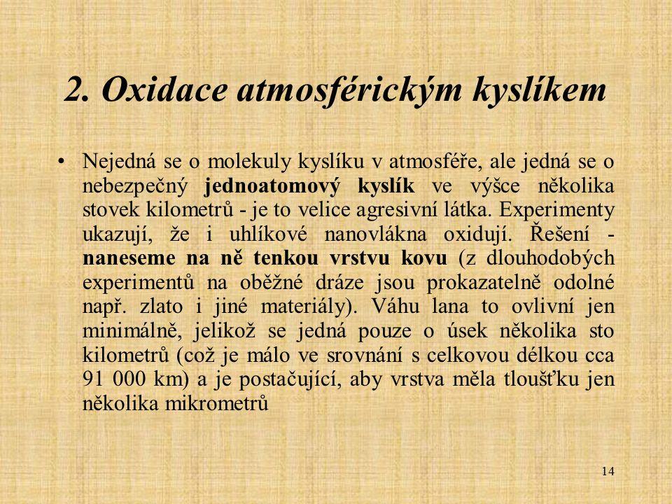 14 2. Oxidace atmosférickým kyslíkem Nejedná se o molekuly kyslíku v atmosféře, ale jedná se o nebezpečný jednoatomový kyslík ve výšce několika stovek