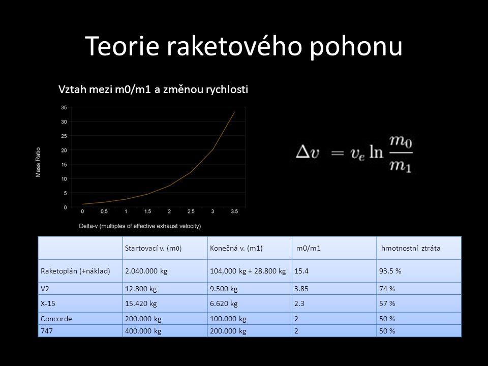 Teorie raketového pohonu Vztah mezi m0/m1 a změnou rychlosti