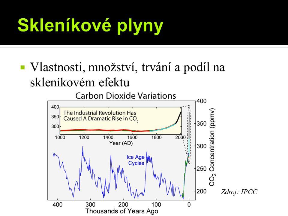  Vlastnosti, množství, trvání a podíl na skleníkovém efektu Zdroj: IPCC