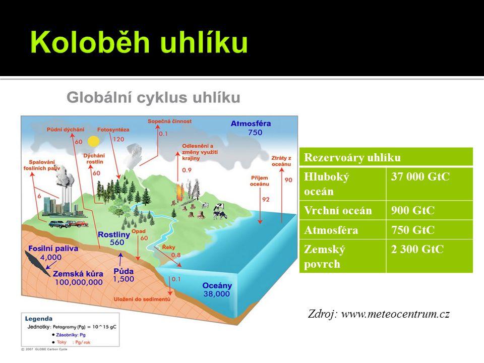 Rezervoáry uhlíku Hluboký oceán 37 000 GtC Vrchní oceán900 GtC Atmosféra750 GtC Zemský povrch 2 300 GtC Zdroj: www.meteocentrum.cz