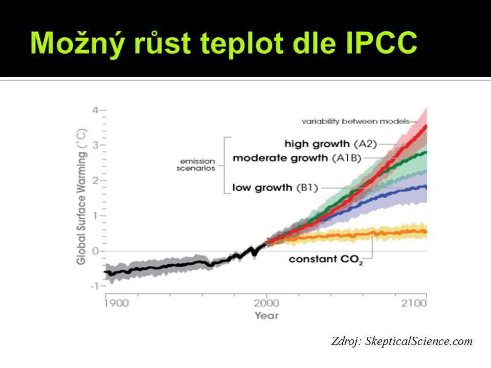 Zdroj: SkepticalScience.com