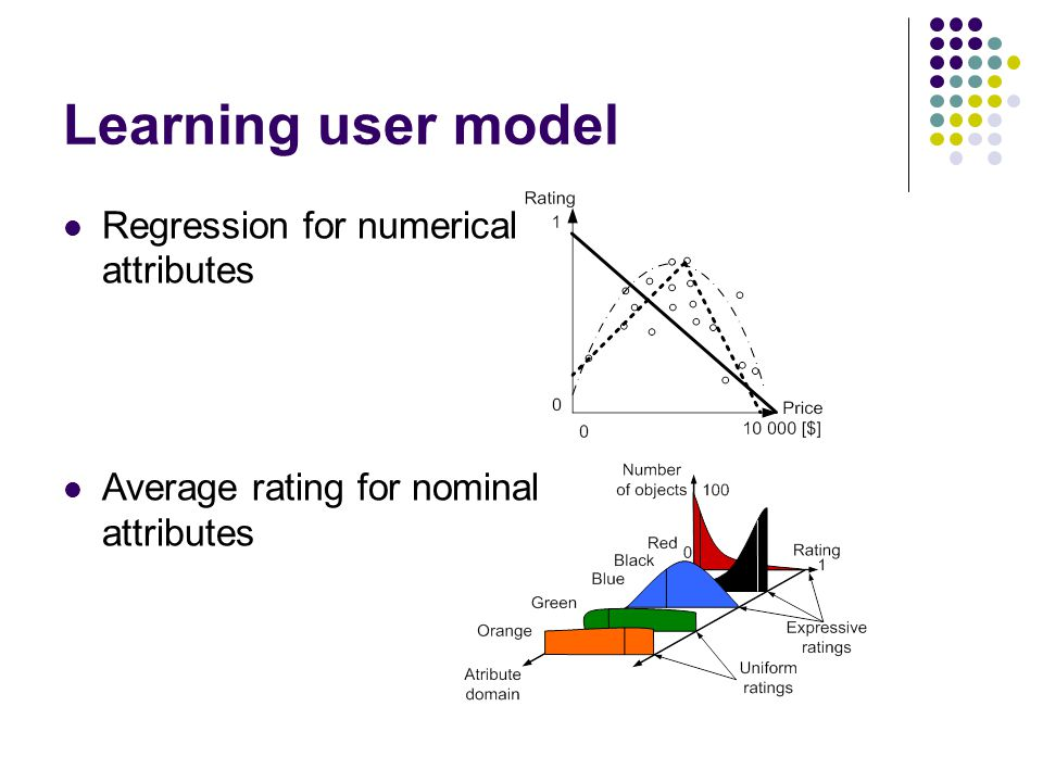 Learning user model Regression for numerical attributes Average rating for nominal attributes