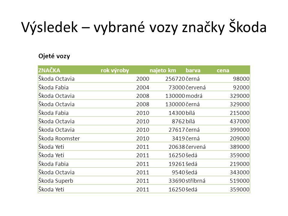 Výsledek – vybrané vozy značky Škoda Ojeté vozy ZNAČKArok výrobynajeto kmbarvacena Škoda Octavia2000256720černá98000 Škoda Fabia200473000červená92000 Škoda Octavia2008130000modrá329000 Škoda Octavia2008130000černá329000 Škoda Fabia201014300bílá215000 Škoda Octavia20108762bílá437000 Škoda Octavia201027617černá399000 Škoda Roomster20103419černá209000 Škoda Yeti201120638červená389000 Škoda Yeti201116250šedá359000 Škoda Fabia201119261šedá219000 Škoda Octavia20119540šedá343000 Škoda Superb201133690stříbrná519000 Škoda Yeti201116250šedá359000
