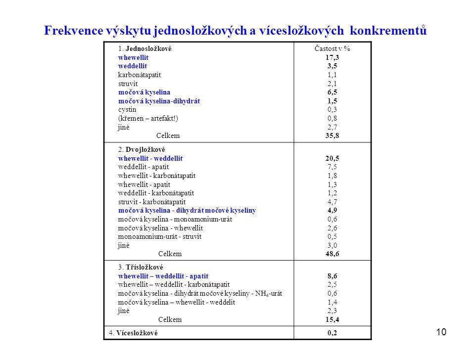 10 Frekvence výskytu jednosložkových a vícesložkových konkrementů 1.