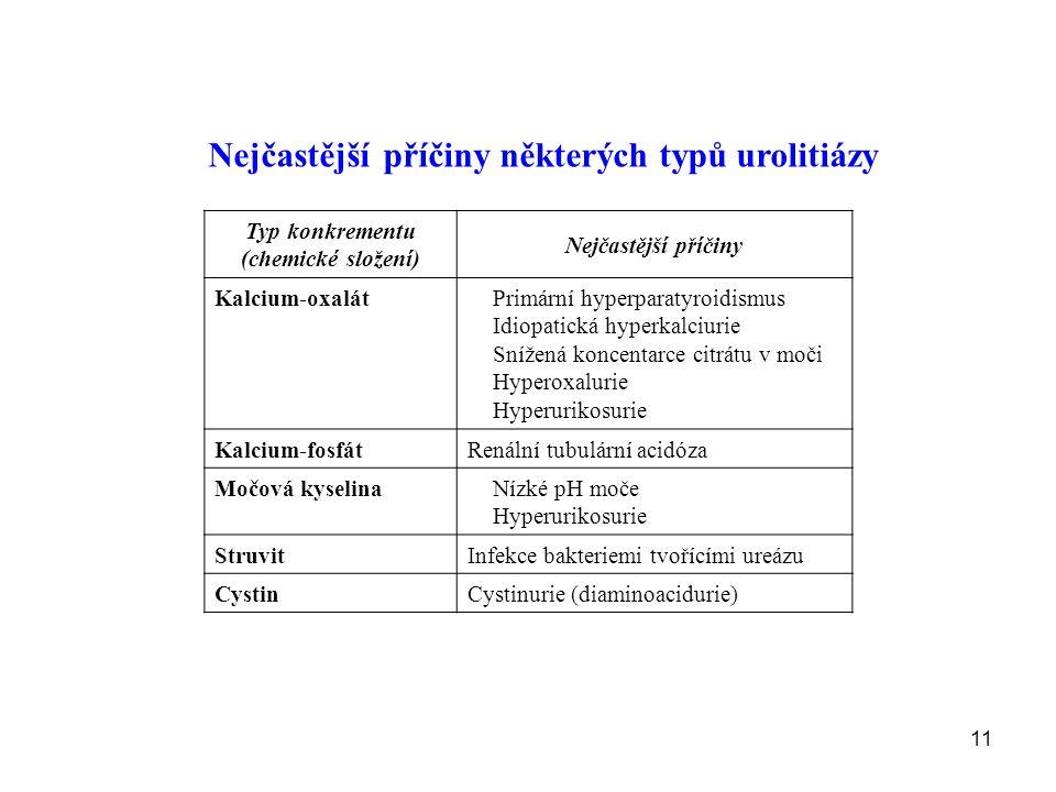 11 Nejčastější příčiny některých typů urolitiázy Typ konkrementu (chemické složení) Nejčastější příčiny Kalcium-oxalátPrimární hyperparatyroidismus Idiopatická hyperkalciurie Snížená koncentarce citrátu v moči Hyperoxalurie Hyperurikosurie Kalcium-fosfátRenální tubulární acidóza Močová kyselinaNízké pH moče Hyperurikosurie StruvitInfekce bakteriemi tvořícími ureázu CystinCystinurie (diaminoacidurie)