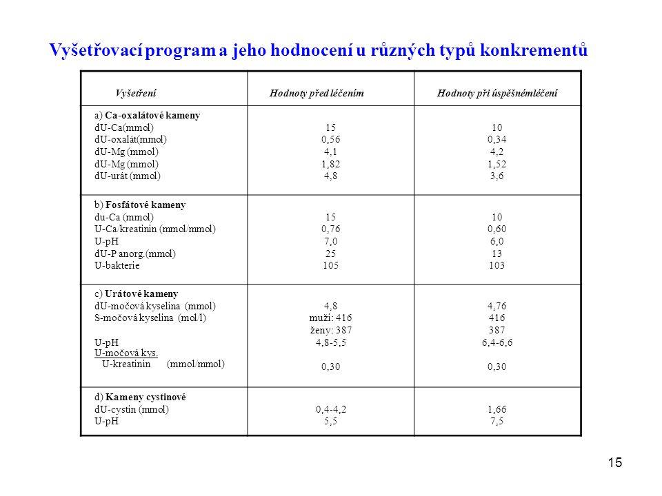 15 Vyšetřovací program a jeho hodnocení u různých typů konkrementů Vyšetření Hodnoty před léčenímHodnoty při úspěšnémléčení a) Ca-oxalátové kameny dU-Ca(mmol) dU-oxalát(mmol) dU-Mg (mmol) dU-urát (mmol) 15 0,56 4,1 1,82 4,8 10 0,34 4,2 1,52 3,6 b) Fosfátové kameny du-Ca (mmol) U-Ca/kreatinin (mmol/mmol) U-pH dU-P anorg.(mmol) U-bakterie 15 0,76 7,0 25 105 10 0,60 6,0 13 103 c) Urátové kameny dU-močová kyselina (mmol) S-močová kyselina (mol/l) U-pH U-močová kys.