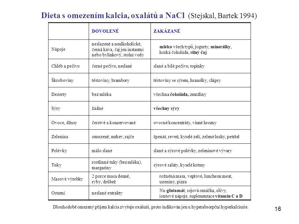 16 Dieta s omezením kalcia, oxalátů a NaCl (Stejskal, Bartek 1994) DOVOLENÉZAKÁZANÉ Nápoje neslazené a nealkoholické, černá káva, čaj jen instantní nebo bylinkový, stolní vody mléko všech typů, jogurty, minerálky, horká čokoláda, silný čaj Chléb a pečivočerné pečivo, neslanéslané a bílé pečivo, topinky Škrobovinytěstoviny, bramborytěstoviny se sýrem, hranolky, chipsy Dezertybez mlékavšechna čokoláda, zmrzliny Sýryžádnévšechny sýry Ovoce, džusyčerstvé a konzervovanéovocné koncentráty, vinné hrozny Zeleninaomezeně, mrkev, rajčešpenát, reveň, kyselé zelí, zelené lusky, petržel Polévkymálo slanéslané a sýrové polévky, zeleninové vývary Tuky rostlinné tuky (bez mléka), margariny sýrové saláty, kyselé krémy Masové výrobky 2 porce masa denně, ryby, drůbež rožněná masa, vepřové, luncheon meat, uzeniny, pizza Ostatníneslané extrakty Na-glutamát, sojová omáčka, olivy, iontové nápoje, suplementace vitamin C a D Dlouhodobě omezený příjem kalcia zvyšuje oxalurii, proto indikován jen u hyperabsorpční hyperkalciurie.