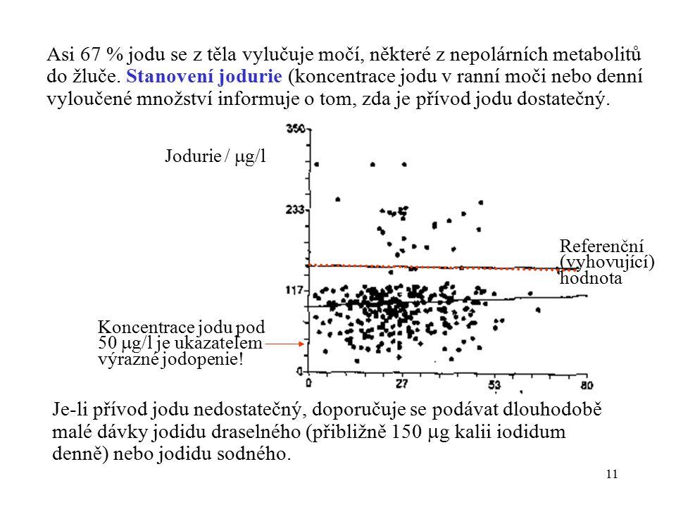 11 Asi 67 % jodu se z těla vylučuje močí, některé z nepolárních metabolitů do žluče.