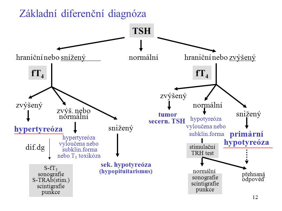 12 Základní diferenční diagnóza TSH hraniční nebo snížený normálníhraniční nebo zvýšený tumor secern. TSH zvýšený zvýš. nebo normální snižený hypertyr