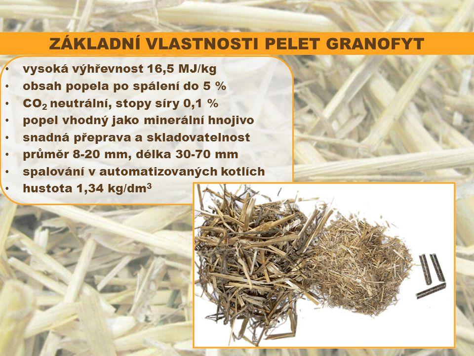 ZÁKLADNÍ VLASTNOSTI PELET GRANOFYT vysoká výhřevnost 16,5 MJ/kg obsah popela po spálení do 5 % CO 2 neutrální, stopy síry 0,1 % popel vhodný jako minerální hnojivo snadná přeprava a skladovatelnost průměr 8-20 mm, délka 30-70 mm spalování v automatizovaných kotlích hustota 1,34 kg/dm 3