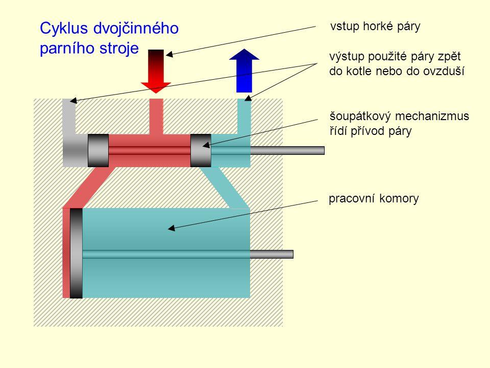 Cyklus dvojčinného parního stroje vstup horké páry výstup použité páry zpět do kotle nebo do ovzduší šoupátkový mechanizmus řídí přívod páry pracovní