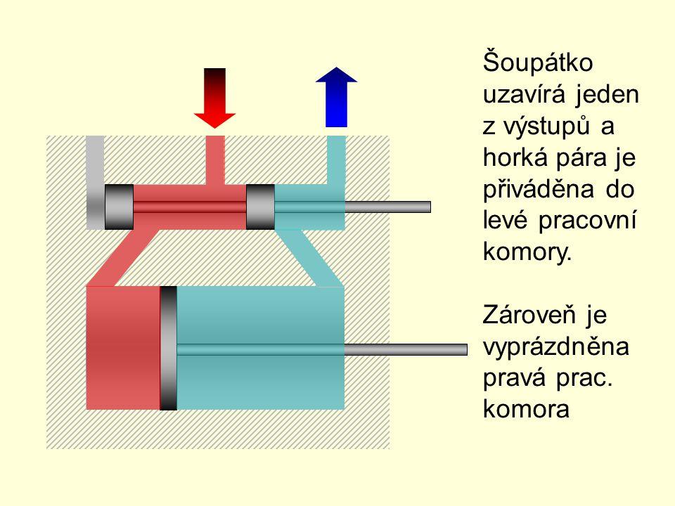 Šoupátko uzavírá jeden z výstupů a horká pára je přiváděna do levé pracovní komory. Zároveň je vyprázdněna pravá prac. komora