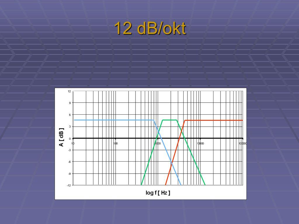 12 dB/okt