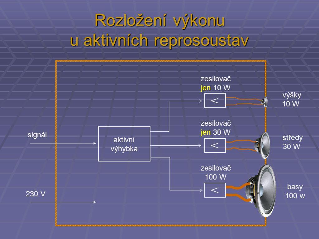 zesilovač 100 W zesilovač jen 30 W zesilovač jen 10 W aktivní výhybka signál 230 V výšky 10 W basy 100 w středy 30 W Rozložení výkonu u aktivních reprosoustav