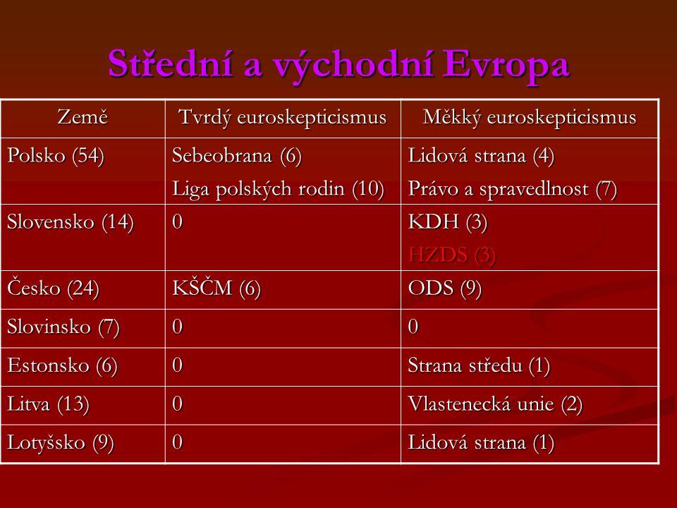 Střední a východní Evropa Země Tvrdý euroskepticismus Měkký euroskepticismus Polsko (54) Sebeobrana (6) Liga polských rodin (10) Lidová strana (4) Právo a spravedlnost (7) Slovensko (14) 0 KDH (3) HZDS (3) Česko (24) KŠČM (6) ODS (9) Slovinsko (7) 00 Estonsko (6) 0 Strana středu (1) Litva (13) 0 Vlastenecká unie (2) Lotyšsko (9) 0 Lidová strana (1)