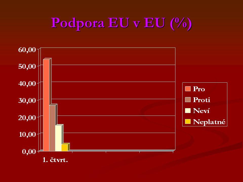 Podpora EU v EU (%)