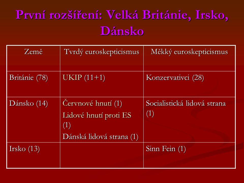 První rozšíření: Velká Británie, Irsko, Dánsko Země Tvrdý euroskepticismus Měkký euroskepticismus Británie (78) UKIP (11+1) Konzervativci (28) Dánsko (14) Červnové hnutí (1) Lidové hnutí proti ES (1) Dánská lidová strana (1) Socialistická lidová strana (1) Irsko (13) Sinn Fein (1)