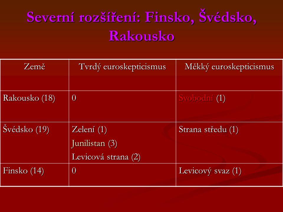 Severní rozšíření: Finsko, Švédsko, Rakousko Země Tvrdý euroskepticismus Měkký euroskepticismus Rakousko (18) 0 Svobodní (1) Švédsko (19) Zelení (1) Junilistan (3) Levicová strana (2) Strana středu (1) Finsko (14) 0 Levicový svaz (1)