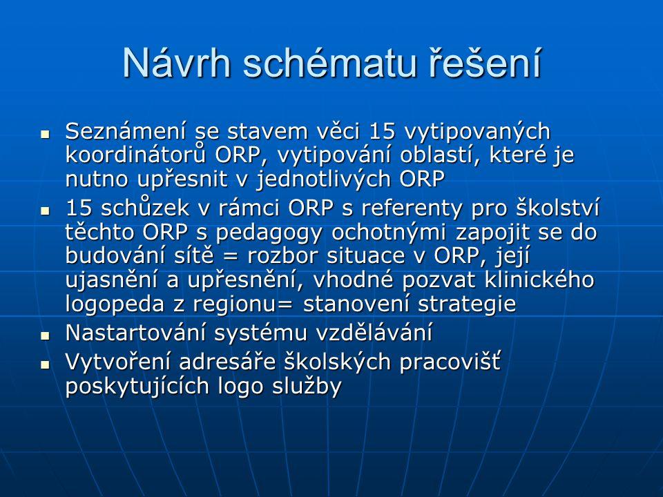 Návrh schématu řešení Seznámení se stavem věci 15 vytipovaných koordinátorů ORP, vytipování oblastí, které je nutno upřesnit v jednotlivých ORP Seznám