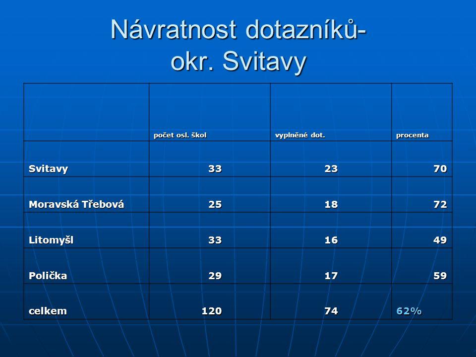 Návratnost dotazníků- okr. Svitavy počet osl. škol vyplněné dot. procenta Svitavy 33 23 70 Moravská Třebová 25 18 72 Litomyšl 33 16 49 Polička 29 17 5