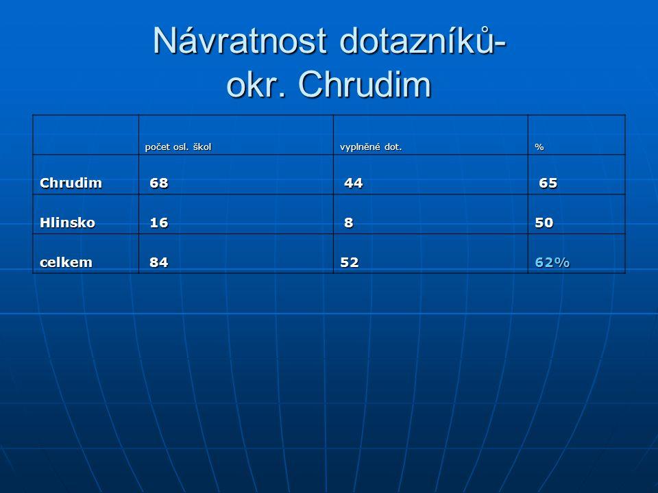 Návratnost dotazníků- okr. Chrudim počet osl. škol vyplněné dot. % Chrudim 68 44 65 Hlinsko 16 8 50 celkem 84 52 62%