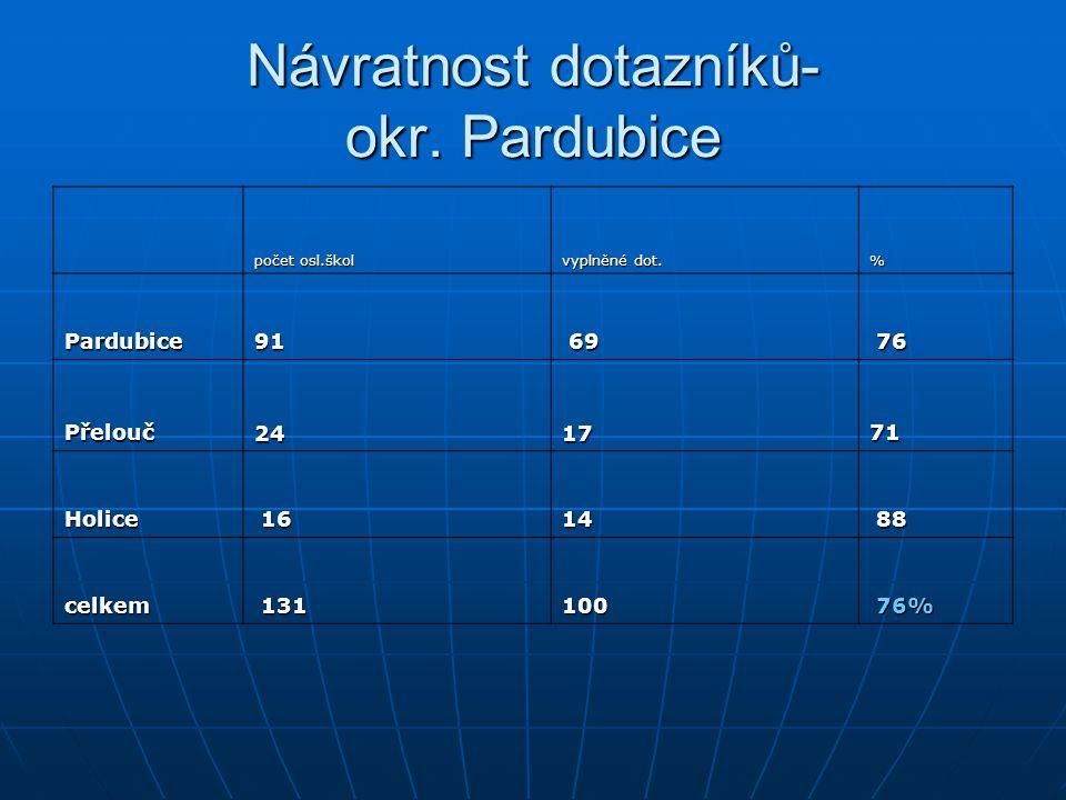 Návratnost dotazníků- okr. Pardubice počet osl.škol vyplněné dot. % Pardubice91 69 76 Přelouč24 17 71 Holice 16 14 88 celkem 131 100 76% 76%