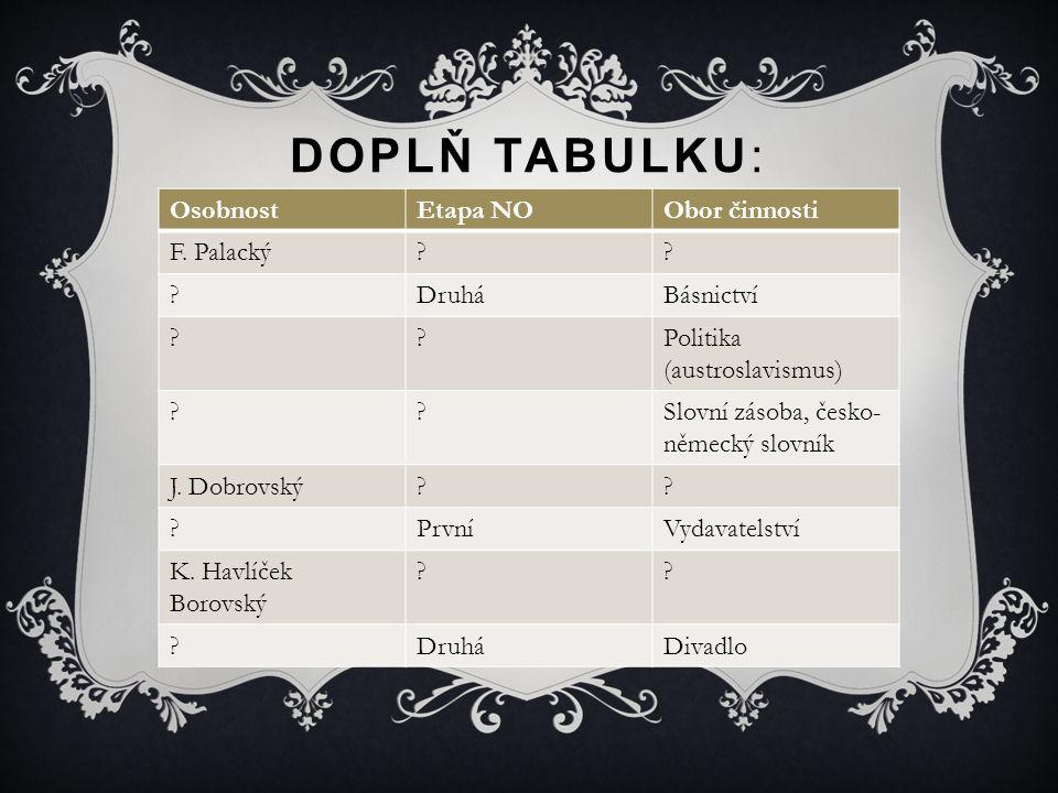 DOPLŇ TABULKU: OsobnostEtapa NOObor činnosti F. Palacký?? ?DruháBásnictví ??Politika (austroslavismus) ??Slovní zásoba, česko- německý slovník J. Dobr