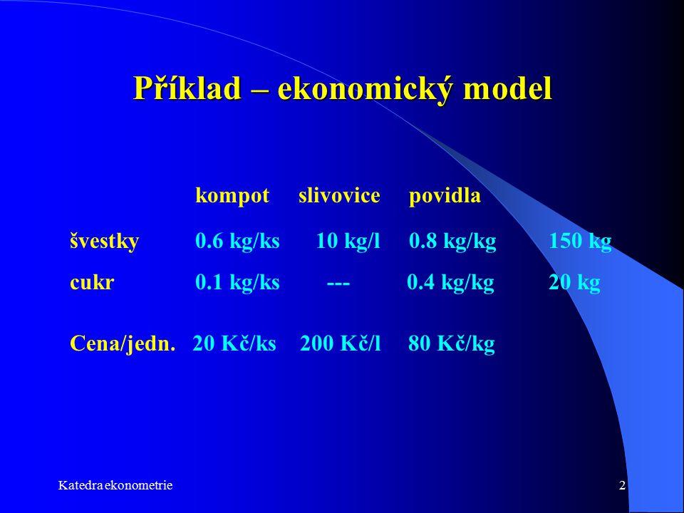 Katedra ekonometrie3 Příklad – matematický model 3 rozhodovací proměnné (kompot, sliv, povidla) 2 omezující podmínky (spotřeba švestek a cukru) 0.6*kompot+10*sliv+1.8*povidla <= 150 0.1*kompot +0.4*povidla <= 20 maximalizovat tržbu 20*kompot+200*sliv+80*povidla