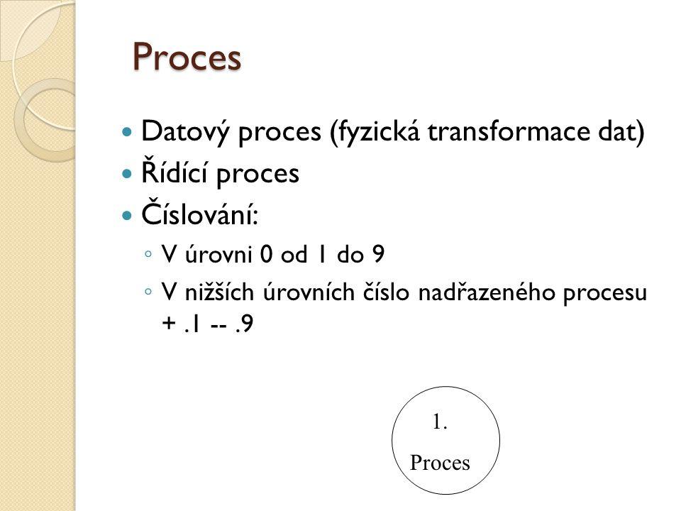 Proces Datový proces (fyzická transformace dat) Řídící proces Číslování: ◦ V úrovni 0 od 1 do 9 ◦ V nižších úrovních číslo nadřazeného procesu +.1 --.