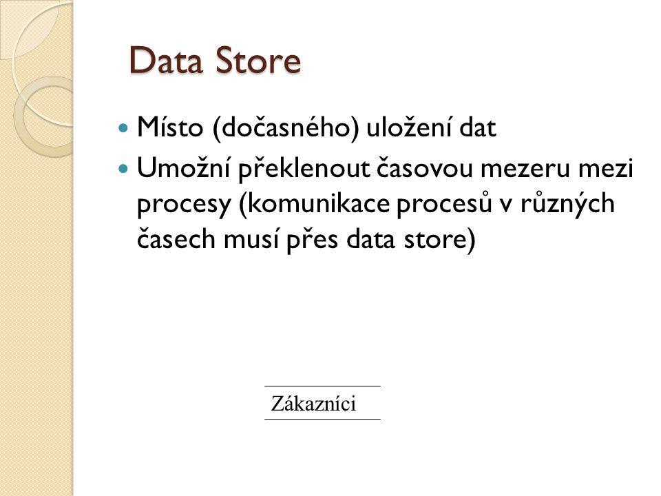 Data Store Místo (dočasného) uložení dat Umožní překlenout časovou mezeru mezi procesy (komunikace procesů v různých časech musí přes data store) Záka