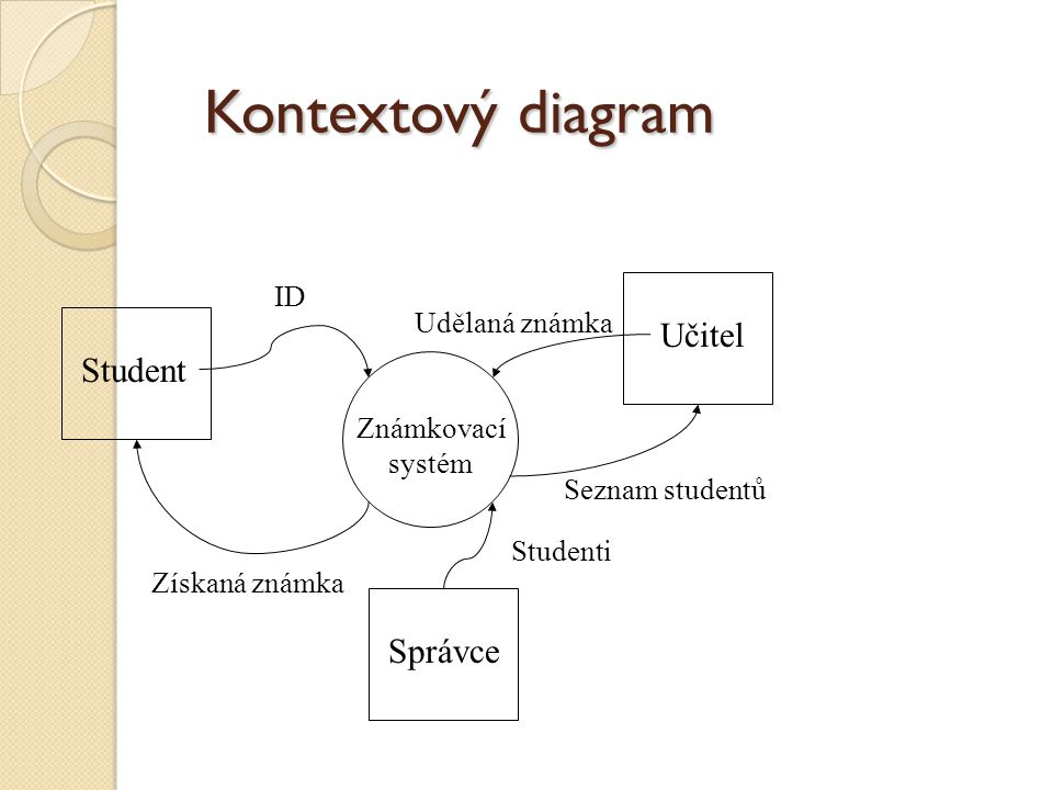 Kontextový diagram Student UčitelSprávce Známkovací systém Získaná známka ID Studenti Seznam studentů Udělaná známka