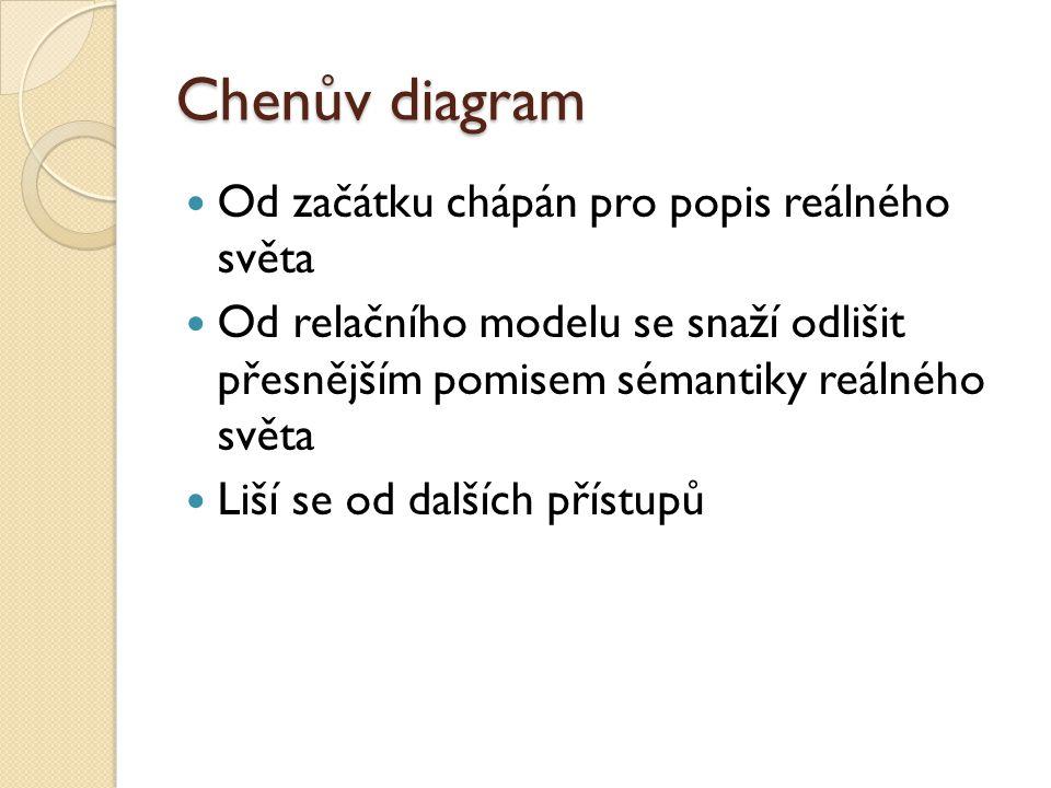 Chenův diagram Od začátku chápán pro popis reálného světa Od relačního modelu se snaží odlišit přesnějším pomisem sémantiky reálného světa Liší se od