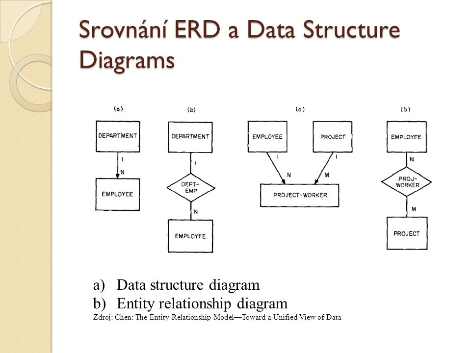 Srovnání ERD a Data Structure Diagrams a)Data structure diagram b)Entity relationship diagram Zdroj: Chen: The Entity-Relationship Model—Toward a Unif