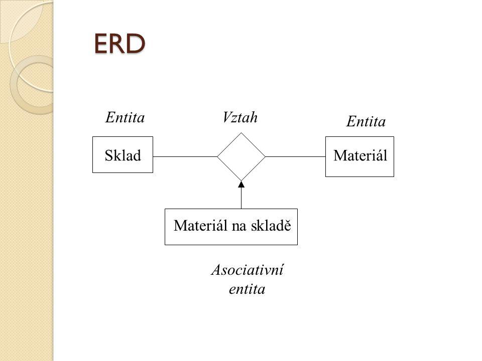 ERD SkladMateriál Materiál na skladě Entita Vztah Asociativní entita