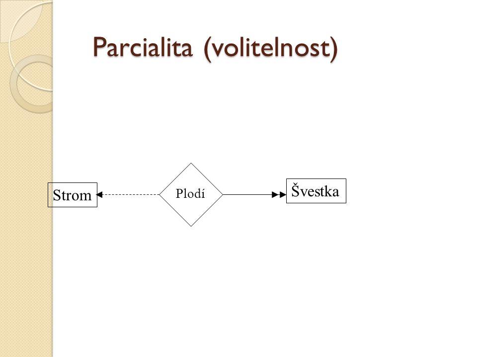 Parcialita (volitelnost) Strom Švestka Plodí