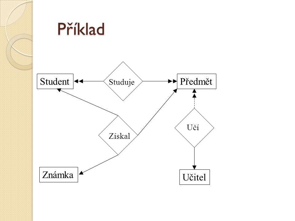 Příklad Student Známka Předmět Učitel Učí Studuje Získal