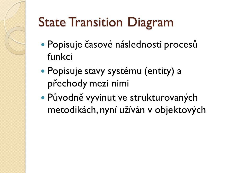 State Transition Diagram Popisuje časové následnosti procesů funkcí Popisuje stavy systému (entity) a přechody mezi nimi Původně vyvinut ve strukturov